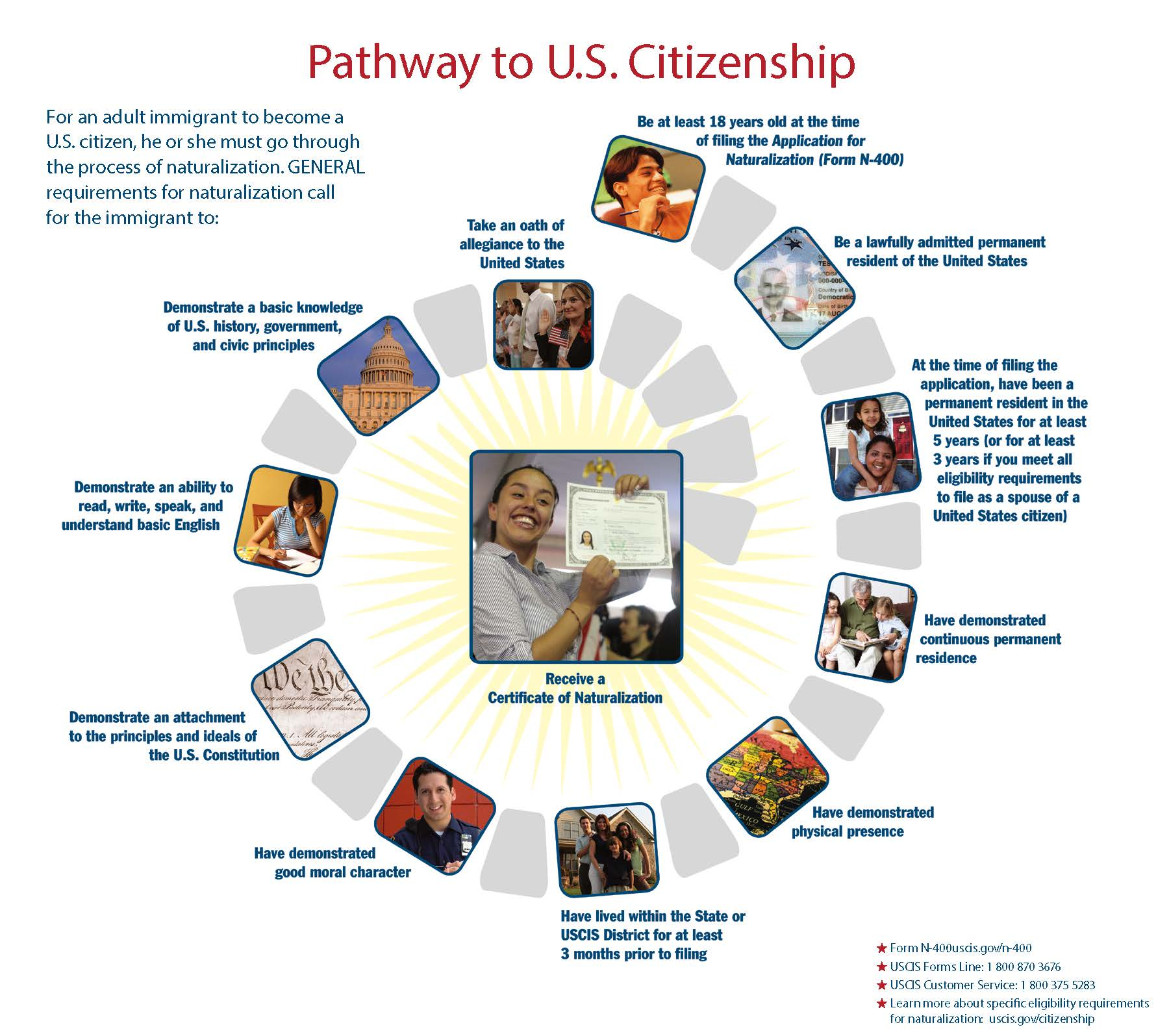 Citizenship Forums